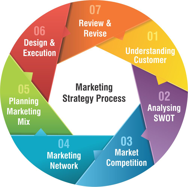 Marketing strategies and tactics